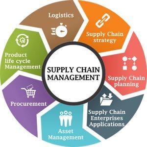 Pelatihan perencanaan dan pengendalian supply chain Murah
