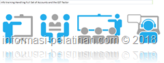 info training Memahami hubungan antara semua account & laporan keuangan